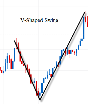 Forex swing trading indicators